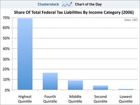 Taxes by quintile (ClusterStock)