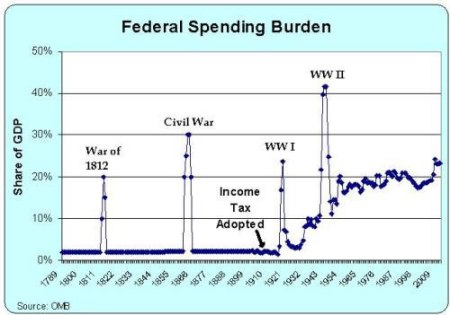 US-spending-vs-GDP