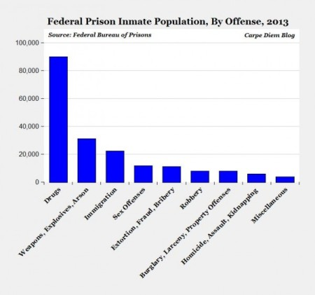US-incarcertaion-rate