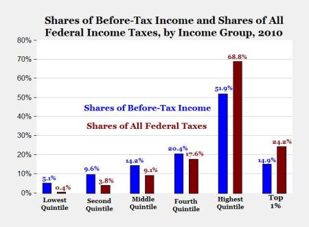us-taxes-and-income