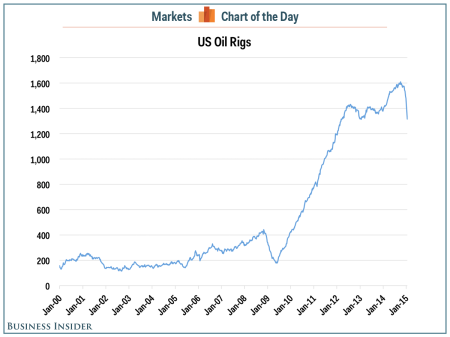 the-number-of-us-oil-rigs