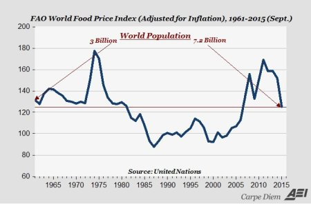 world-food-prices-1961-2015