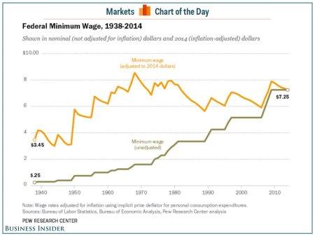 Fed-Min-Wage-1938-2014