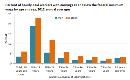 bls-minimum-wage-by-age