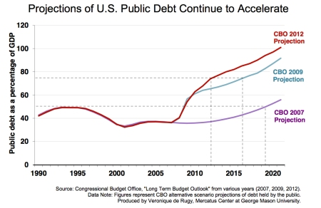 US-Public-Debt-Projections-Continue-to-Accelerate