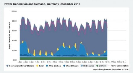 power-demand-germany-dec-2016